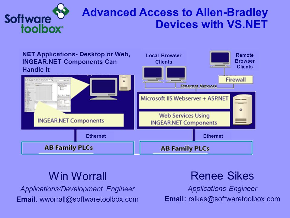 Advanced Access to Allen-Bradley Devices with VS.NET Win Worrall Applications/Development Engineer Email: wworrall@softwaretoolbox.com Renee Sikes Applications Engineer Email: rsikes@softwaretoolbox.com NET Applications- Desktop or Web, INGEAR.NET Components Can Handle It Local Browser Clients Remote Browser Clients Ethernet