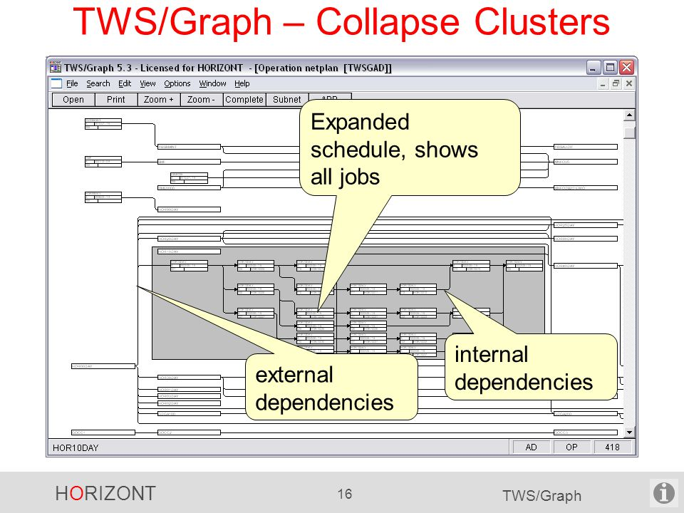 HORIZONT 16 TWS/Graph TWS/Graph – Collapse Clusters Expanded schedule, shows all jobs internal dependencies external dependencies