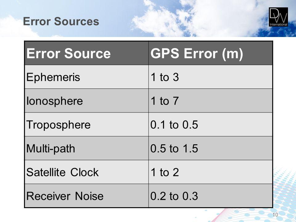 Error Sources 10 Error SourceGPS Error (m) Ephemeris1 to 3 Ionosphere1 to 7 Troposphere0.1 to 0.5 Multi-path0.5 to 1.5 Satellite Clock1 to 2 Receiver Noise0.2 to 0.3