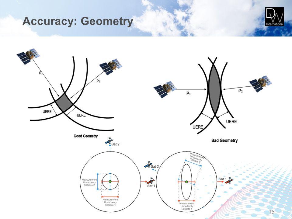 Accuracy: Geometry 15