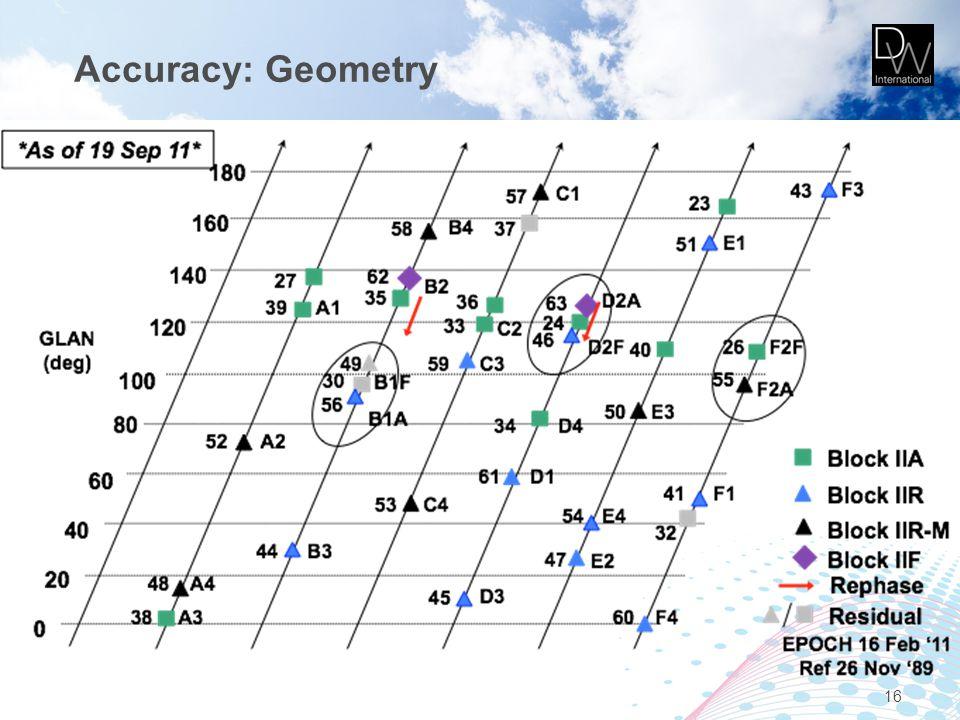 Accuracy: Geometry 16