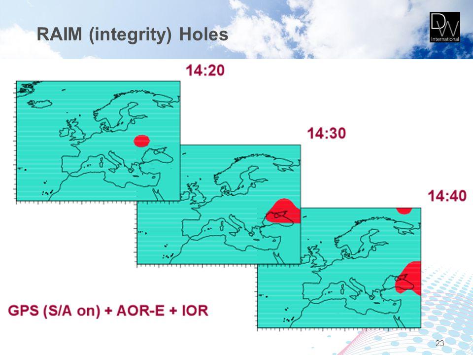 RAIM (integrity) Holes 23