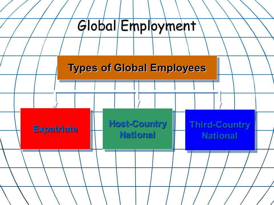 Types of Global Employees ExpatriateExpatriate Third-Country National Host-Country National