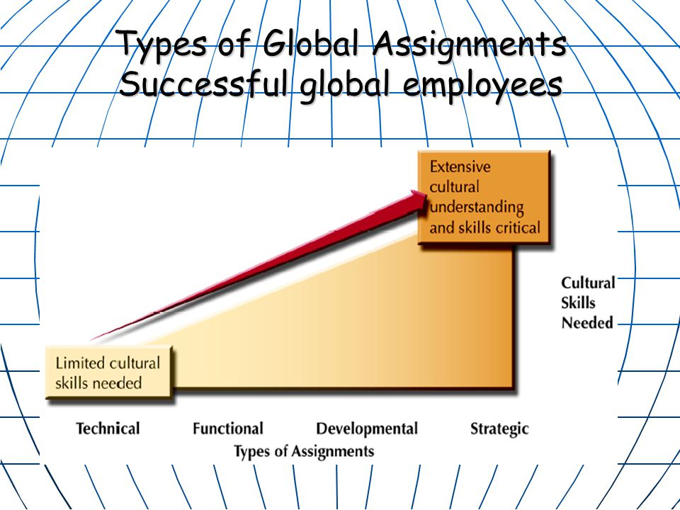 Types of Global Assignments Successful global employees