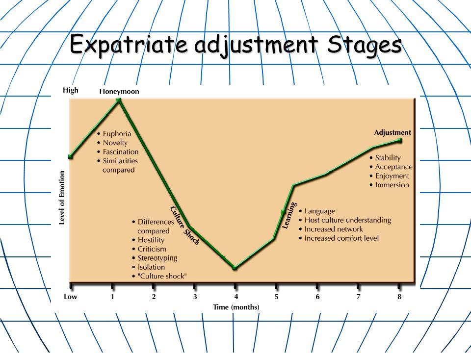Expatriate adjustment Stages