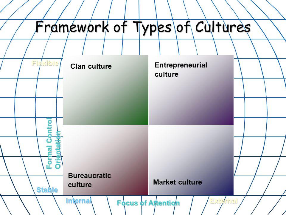 Framework of Types of Cultures Clan culture Formal Control Orientation Stable Flexible InternalExternal Focus of Attention Entrepreneurial culture Bureaucratic culture Market culture
