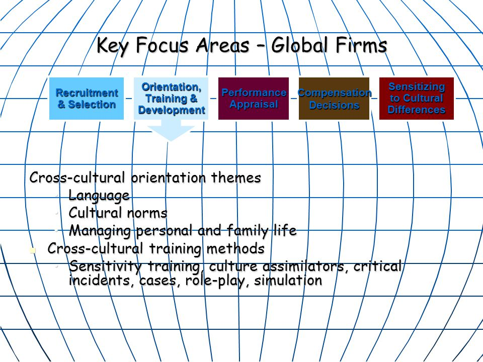 Key Focus Areas – Global Firms Cross-cultural orientation themes LanguageLanguage Cultural normsCultural norms Managing personal and family lifeManaging personal and family life Cross-cultural training methods Cross-cultural training methods Sensitivity training, culture assimilators, critical incidents, cases, role-play, simulationSensitivity training, culture assimilators, critical incidents, cases, role-play, simulation Recruitment & Selection PerformanceAppraisalCompensationDecisionsSensitizing to Cultural DifferencesOrientation, Training & Development