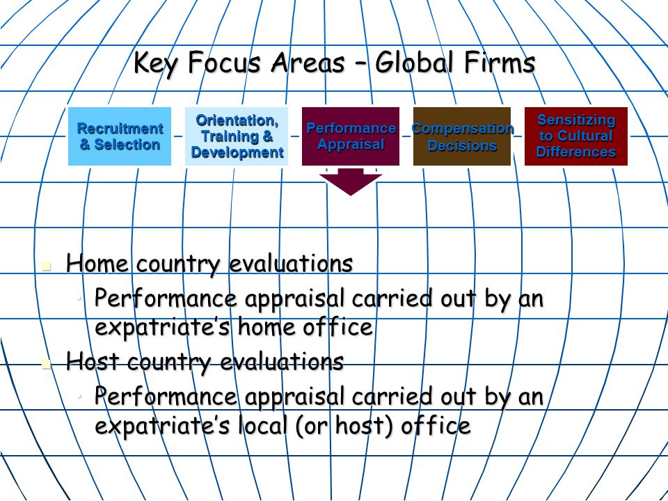 Key Focus Areas – Global Firms Home country evaluations Home country evaluations Performance appraisal carried out by an expatriate's home officePerformance appraisal carried out by an expatriate's home office Host country evaluations Host country evaluations Performance appraisal carried out by an expatriate's local (or host) officePerformance appraisal carried out by an expatriate's local (or host) office PerformanceAppraisalOrientation, Training & DevelopmentCompensationDecisionsSensitizing to Cultural DifferencesRecruitment & Selection PerformanceAppraisal