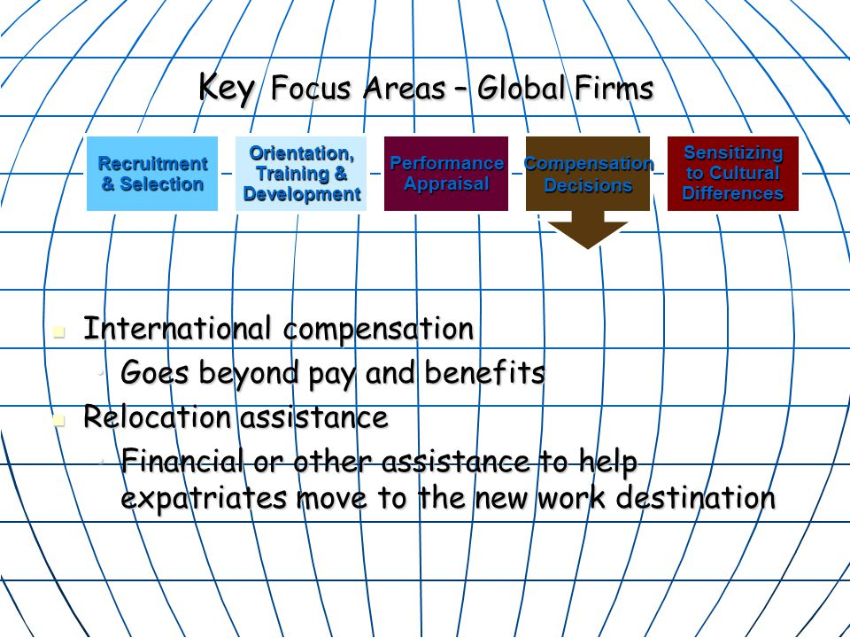 Key Focus Areas – Global Firms International compensation International compensation Goes beyond pay and benefitsGoes beyond pay and benefits Relocation assistance Relocation assistance Financial or other assistance to help expatriates move to the new work destinationFinancial or other assistance to help expatriates move to the new work destination Orientation, Training & DevelopmentPerformanceAppraisalSensitizing to Cultural DifferencesRecruitment & Selection CompensationDecisions