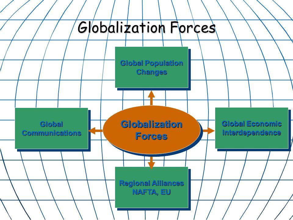 Globalization Forces Global Communications Global Population Changes Global Economic Interdependence Regional Alliances NAFTA, EU Globalization Forces