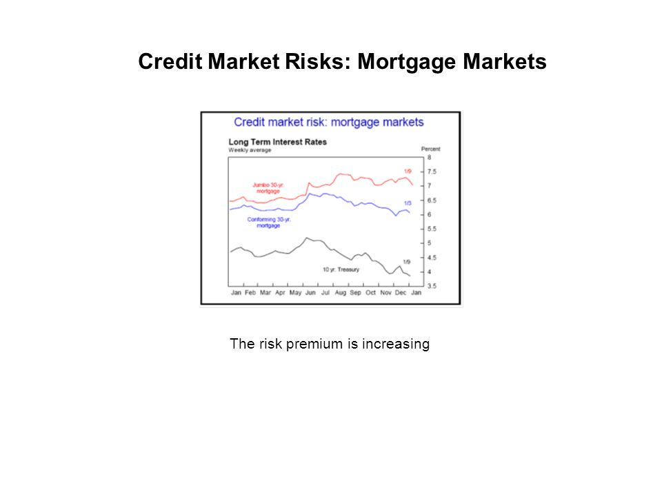 The risk premium is increasing Credit Market Risks: Mortgage Markets