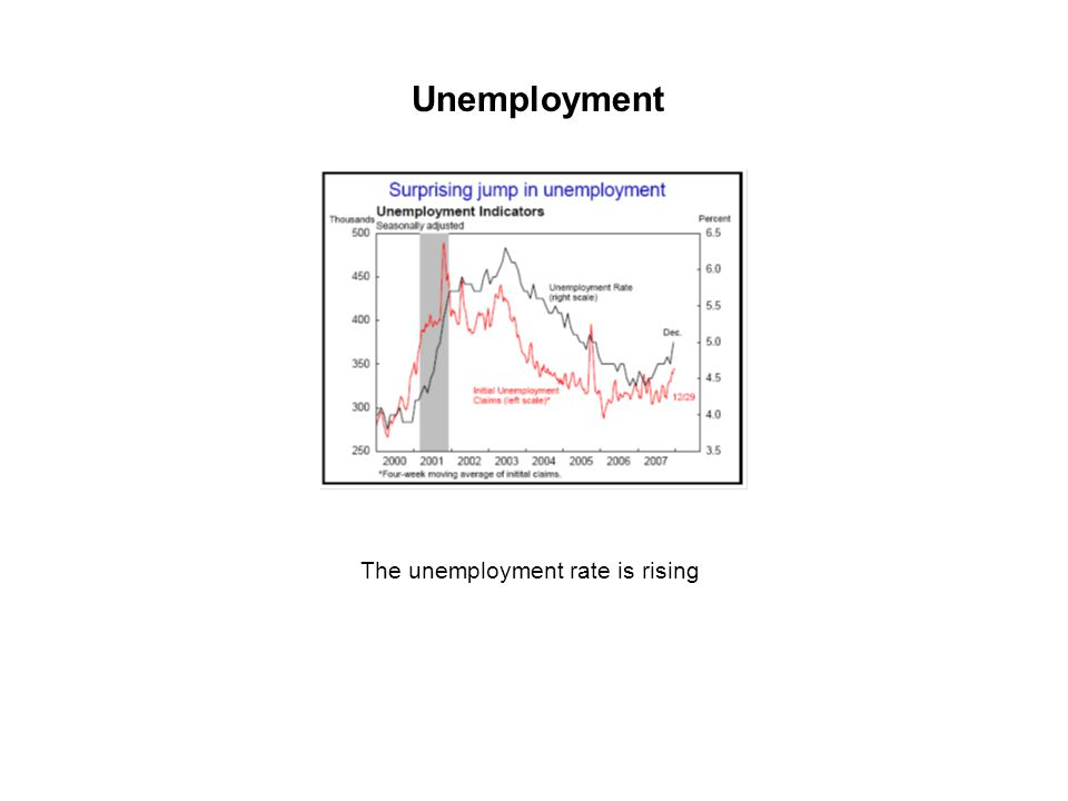 The unemployment rate is rising Unemployment