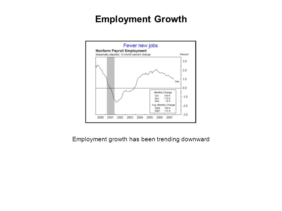 Employment growth has been trending downward Employment Growth