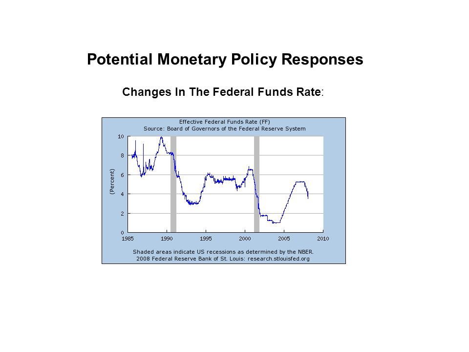 Potential Monetary Policy Responses Changes In The Federal Funds Rate: