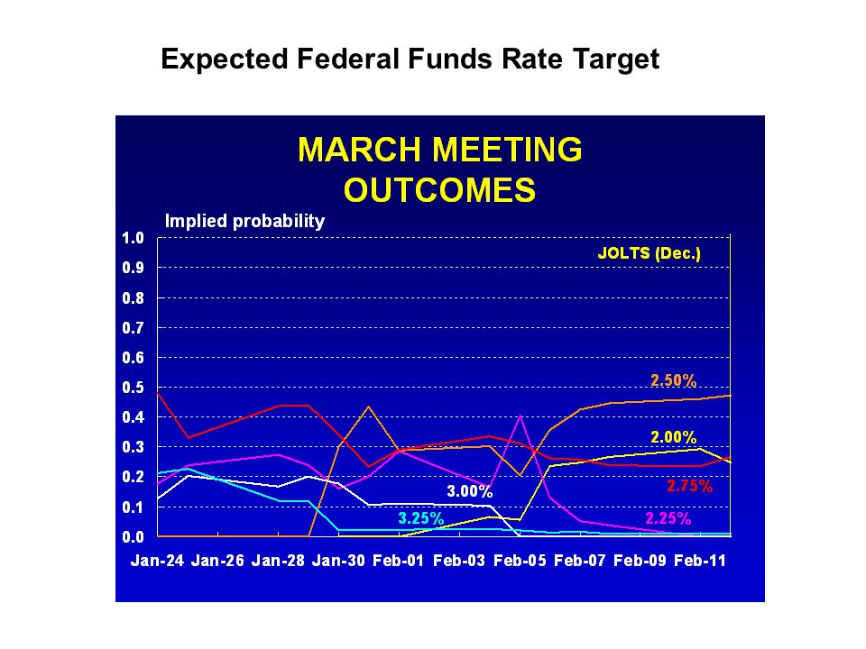 Expected Federal Funds Rate Target