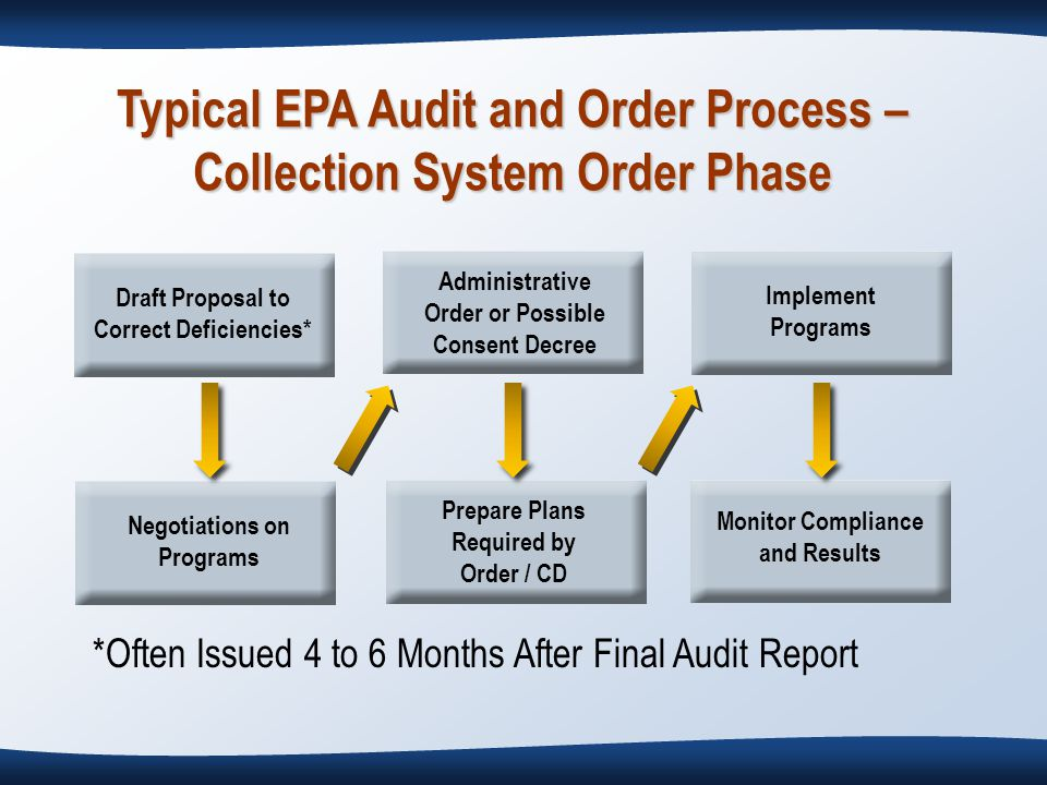 Draft Proposal to Correct Deficiencies* Negotiations on Programs Administrative Order or Possible Consent Decree Prepare Plans Required by Order / CD Implement Programs Monitor Compliance and Results Typical EPA Audit and Order Process – Collection System Order Phase *Often Issued 4 to 6 Months After Final Audit Report