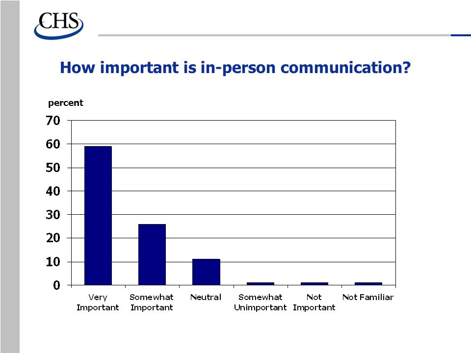 How important is in-person communication percent