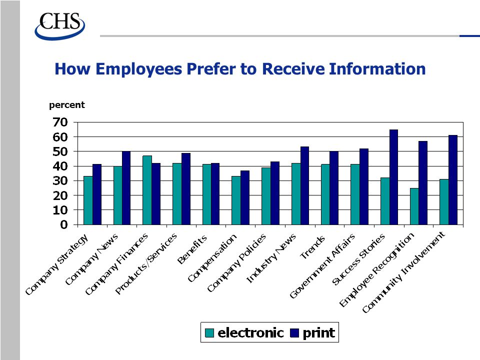 How Employees Prefer to Receive Information percent