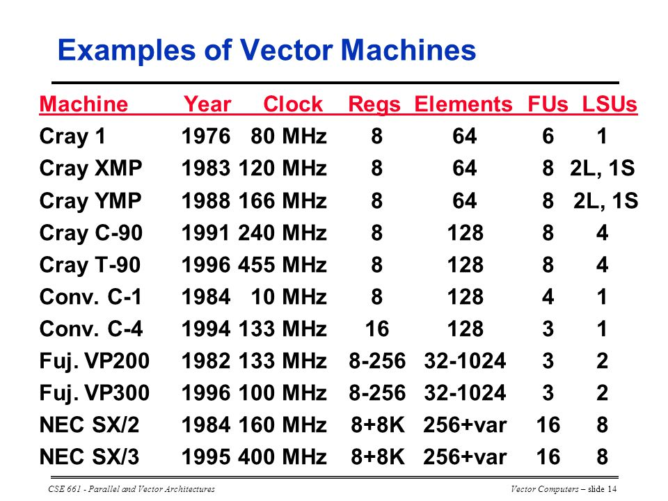 CSE 661 - Parallel and Vector ArchitecturesVector Computers – slide 14 Machine Year Clock Regs Elements FUs LSUs Cray 1197680 MHz86461 Cray XMP1983120 MHz86482L, 1S Cray YMP1988166 MHz8648 2L, 1S Cray C-901991240 MHz812884 Cray T-901996455 MHz812884 Conv.