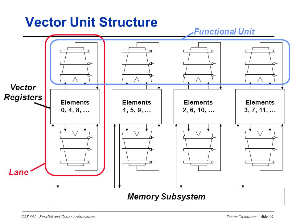 CSE 661 - Parallel and Vector ArchitecturesVector Computers – slide 19 Vector Unit Structure Lane Functional Unit Vector Registers Memory Subsystem Elements 0, 4, 8, … Elements 1, 5, 9, … Elements 2, 6, 10, … Elements 3, 7, 11, …