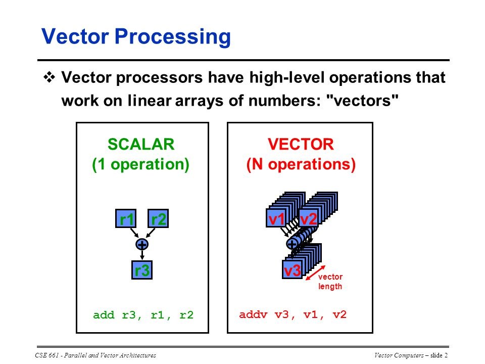 CSE 661 - Parallel and Vector ArchitecturesVector Computers – slide 2 + r1 r2 r3 add r3, r1, r2 SCALAR (1 operation) v1 v2 v3 + vector length addv v3, v1, v2 VECTOR (N operations)  Vector processors have high-level operations that work on linear arrays of numbers: vectors Vector Processing