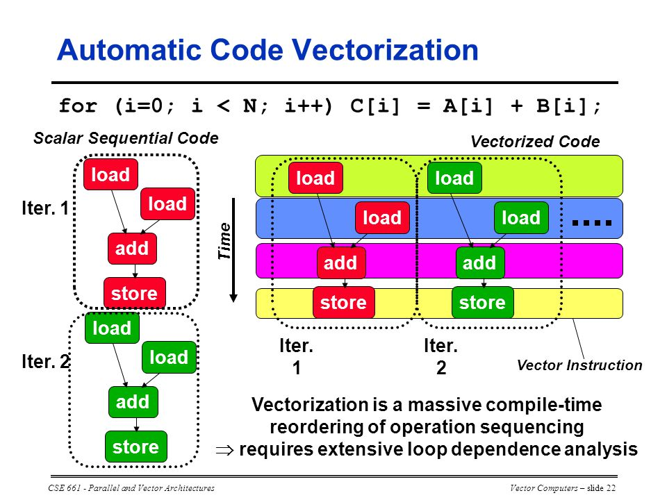 CSE 661 - Parallel and Vector ArchitecturesVector Computers – slide 22 for (i=0; i < N; i++) C[i] = A[i] + B[i]; load add store load add store Iter.