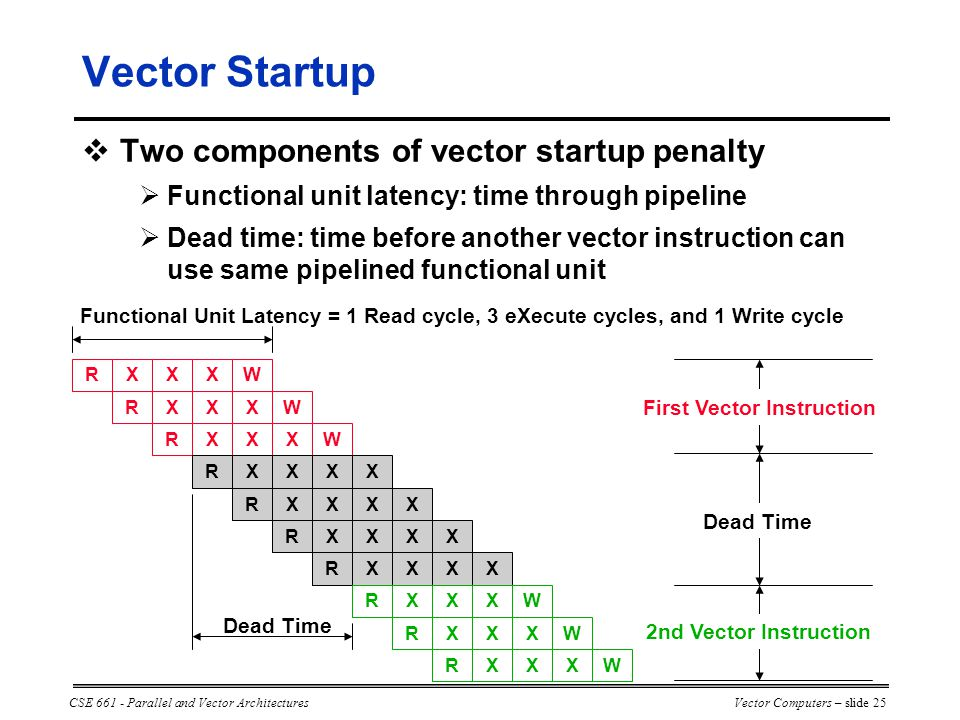 CSE 661 - Parallel and Vector ArchitecturesVector Computers – slide 25  Two components of vector startup penalty  Functional unit latency: time through pipeline  Dead time: time before another vector instruction can use same pipelined functional unit RXXXW RXXXW RXXXWRXXXX RXXXX RXXXXRXXXXRXXXW RXXXW RXXXW Functional Unit Latency = 1 Read cycle, 3 eXecute cycles, and 1 Write cycle Dead Time First Vector Instruction 2nd Vector Instruction Vector Startup Dead Time