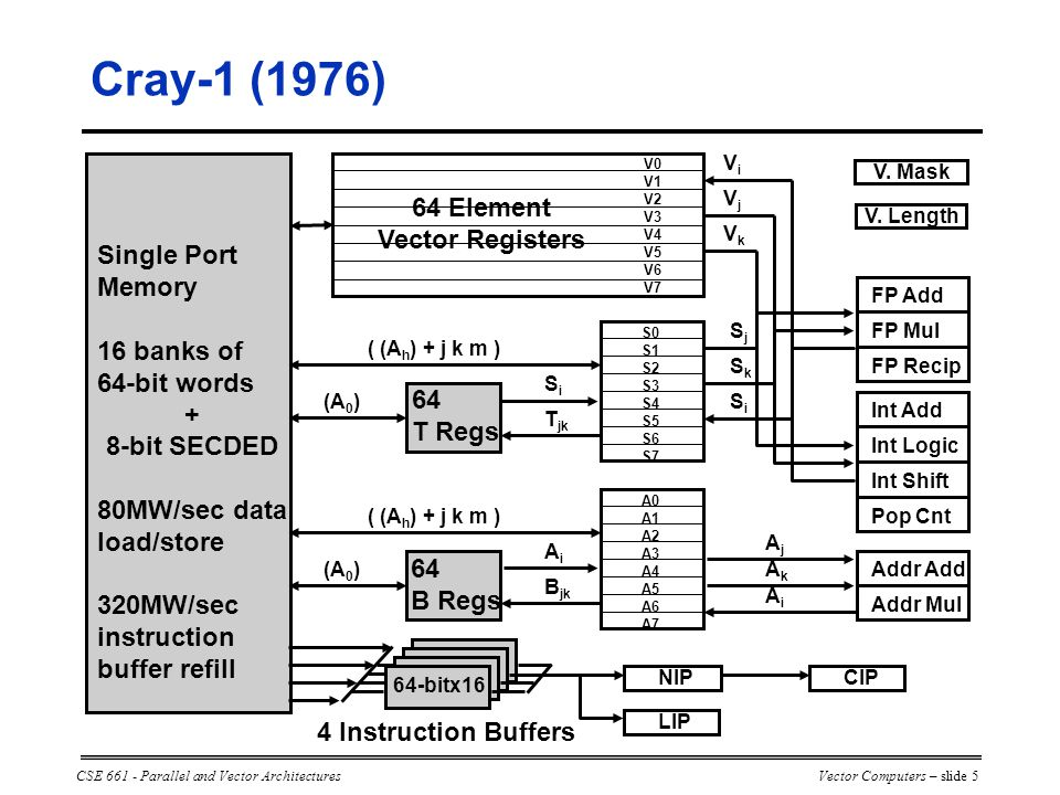 CSE 661 - Parallel and Vector ArchitecturesVector Computers – slide 5 Single Port Memory 16 banks of 64-bit words + 8-bit SECDED 80MW/sec data load/store 320MW/sec instruction buffer refill 4 Instruction Buffers 64-bitx16 NIP LIP CIP (A 0 ) ( (A h ) + j k m ) 64 T Regs (A 0 ) ( (A h ) + j k m ) 64 B Regs S0 S1 S2 S3 S4 S5 S6 S7 A0 A1 A2 A3 A4 A5 A6 A7 SiSi T jk AiAi B jk FP Add FP Mul FP Recip Int Add Int Logic Int Shift Pop Cnt SjSj SiSi SkSk Addr Add Addr Mul AjAj AiAi AkAk V0 V1 V2 V3 V4 V5 V6 V7 VkVk VjVj ViVi V.