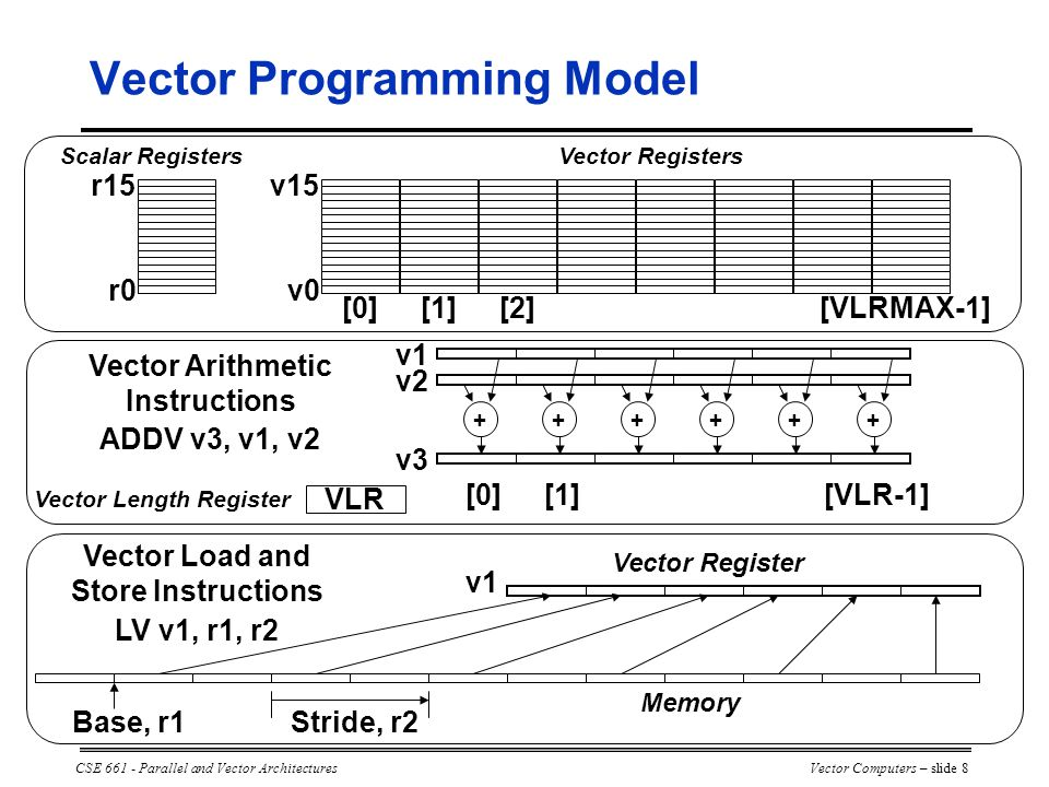 CSE 661 - Parallel and Vector ArchitecturesVector Computers – slide 8 Scalar Registers r0 r15 Vector Registers v0 v15 [0][1][2][VLRMAX-1] ++++++ [0][1][VLR-1] Vector Arithmetic Instructions ADDV v3, v1, v2 v3 v2 v1 VLR Vector Length Register v1 Vector Load and Store Instructions LV v1, r1, r2 Base, r1Stride, r2 Memory Vector Register Vector Programming Model