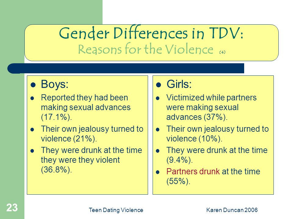 Teen Dating ViolenceKaren Duncan 2006 23 Gender Differences in TDV: Reasons for the Violence (4) Boys: Reported they had been making sexual advances (17.1%).