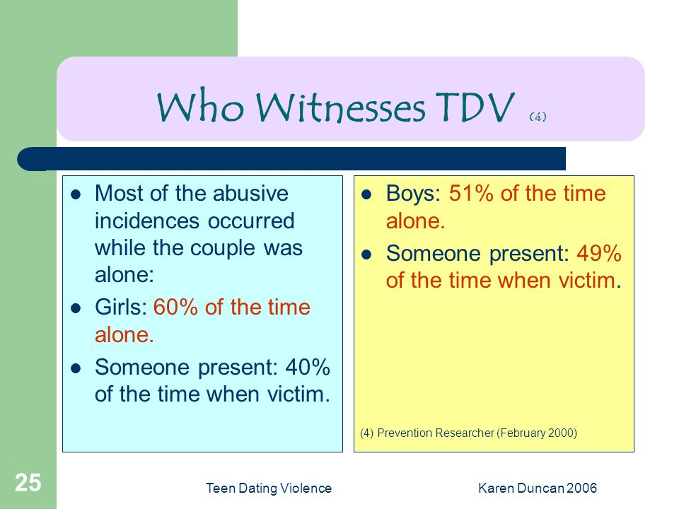 Teen Dating ViolenceKaren Duncan 2006 25 Who Witnesses TDV (4) Most of the abusive incidences occurred while the couple was alone: Girls: 60% of the time alone.