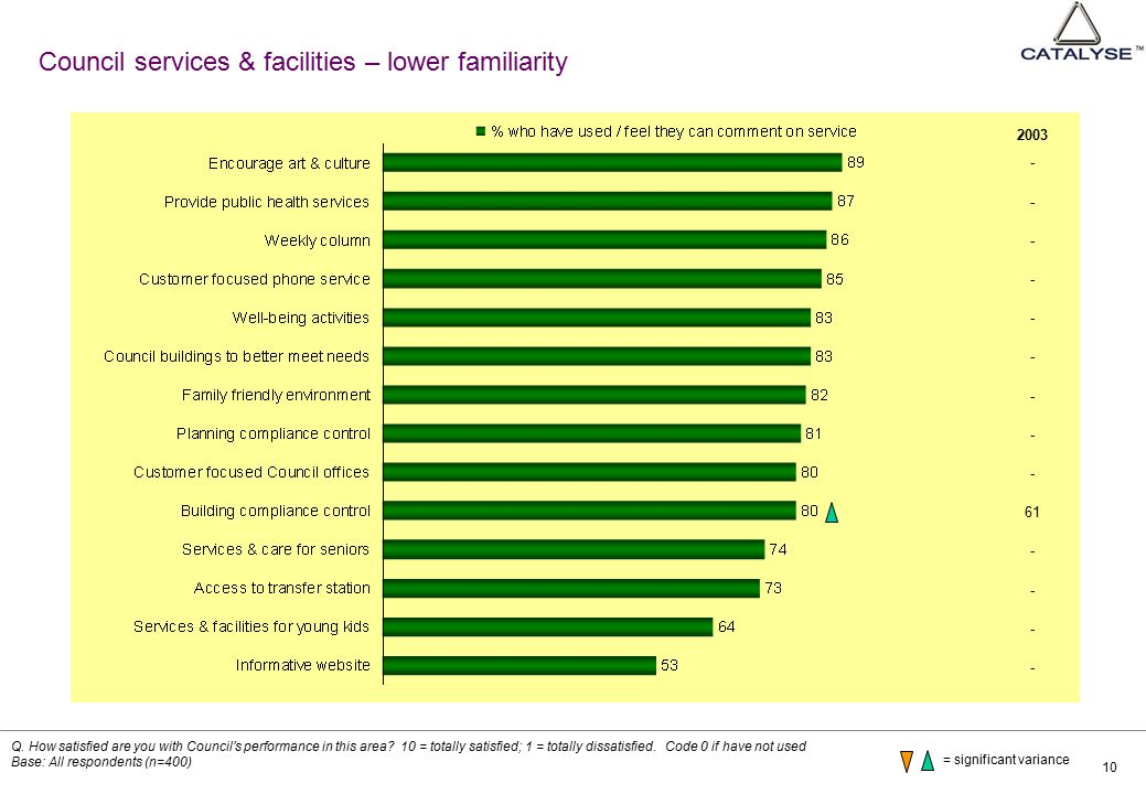 10 Council services & facilities – lower familiarity Q. How satisfied are you with Council's performance in this area? 10 = totally satisfied; 1 = tot