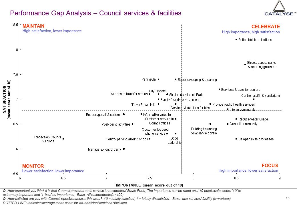 15 Performance Gap Analysis – Council services & facilities Q: How important you think it is that Council provides each service to residents of South