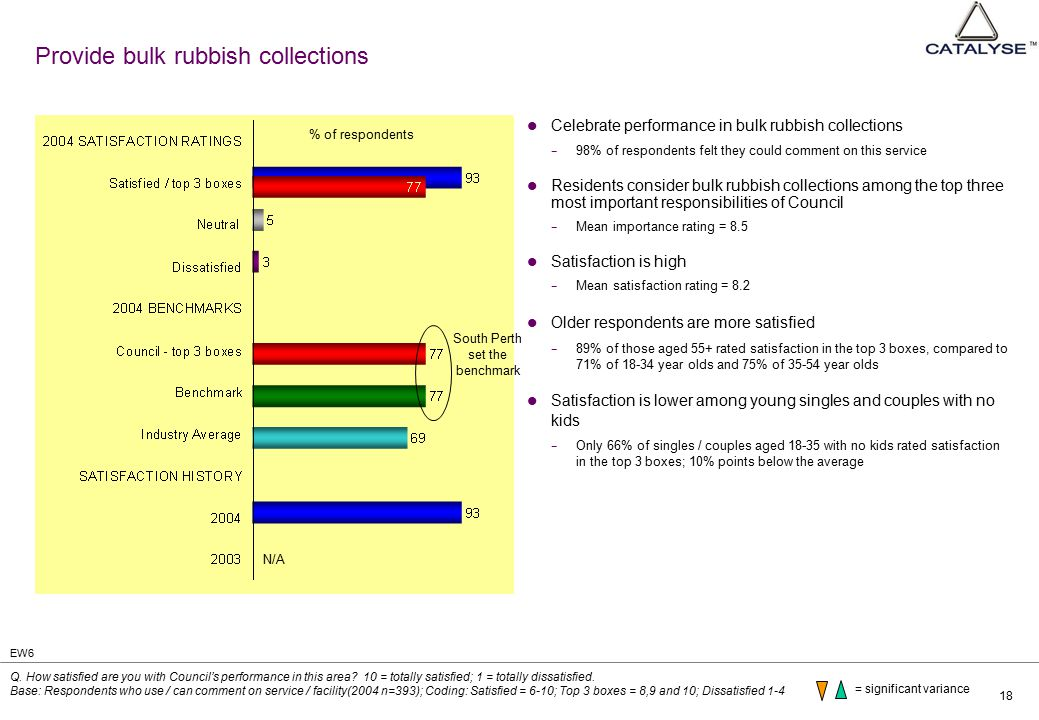 18 Provide bulk rubbish collections Celebrate performance in bulk rubbish collections − 98% of respondents felt they could comment on this service Res
