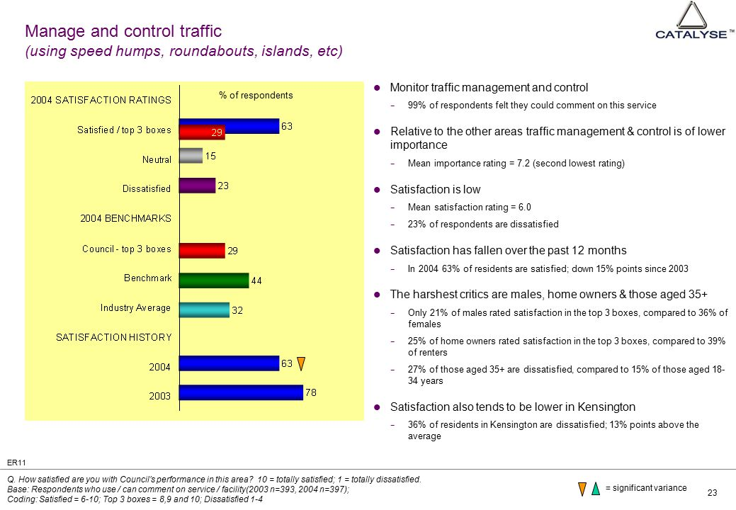 23 Manage and control traffic (using speed humps, roundabouts, islands, etc) Monitor traffic management and control − 99% of respondents felt they could comment on this service Relative to the other areas traffic management & control is of lower importance − Mean importance rating = 7.2 (second lowest rating) Satisfaction is low − Mean satisfaction rating = 6.0 − 23% of respondents are dissatisfied Satisfaction has fallen over the past 12 months − In 2004 63% of residents are satisfied; down 15% points since 2003 The harshest critics are males, home owners & those aged 35+ − Only 21% of males rated satisfaction in the top 3 boxes, compared to 36% of females − 25% of home owners rated satisfaction in the top 3 boxes, compared to 39% of renters − 27% of those aged 35+ are dissatisfied, compared to 15% of those aged 18- 34 years Satisfaction also tends to be lower in Kensington − 36% of residents in Kensington are dissatisfied; 13% points above the average Q.