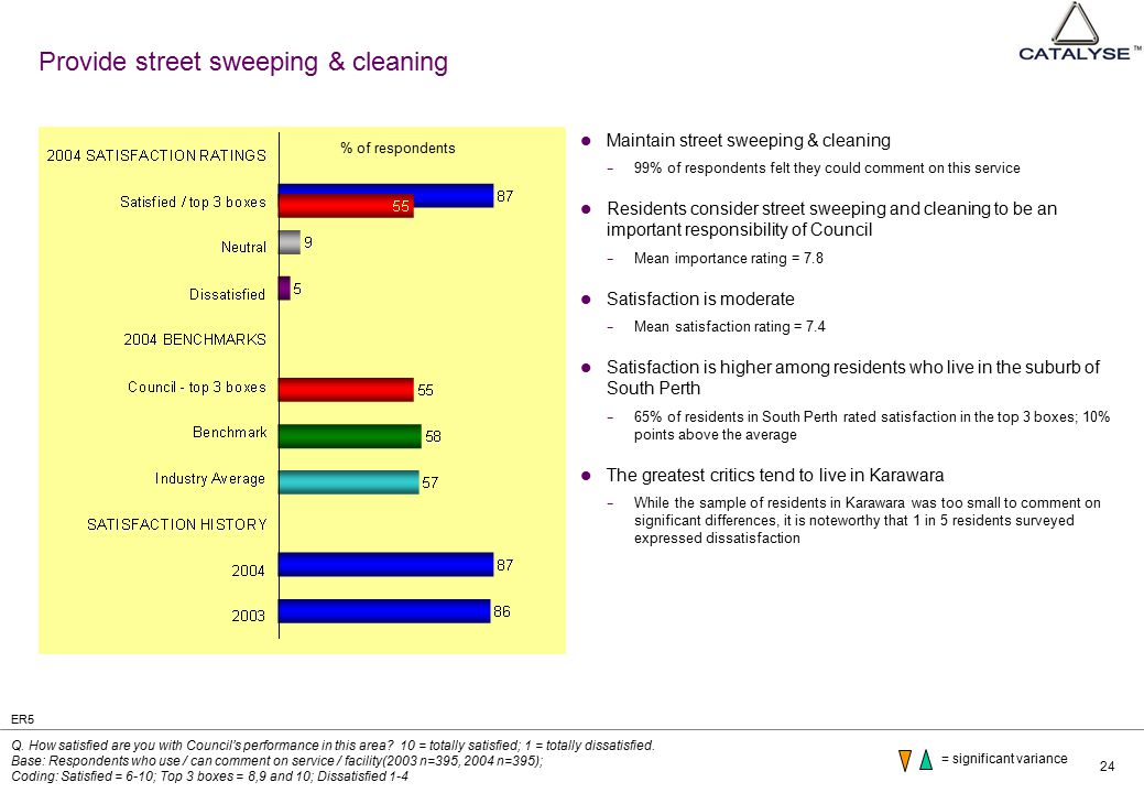 24 Provide street sweeping & cleaning Maintain street sweeping & cleaning − 99% of respondents felt they could comment on this service Residents consi