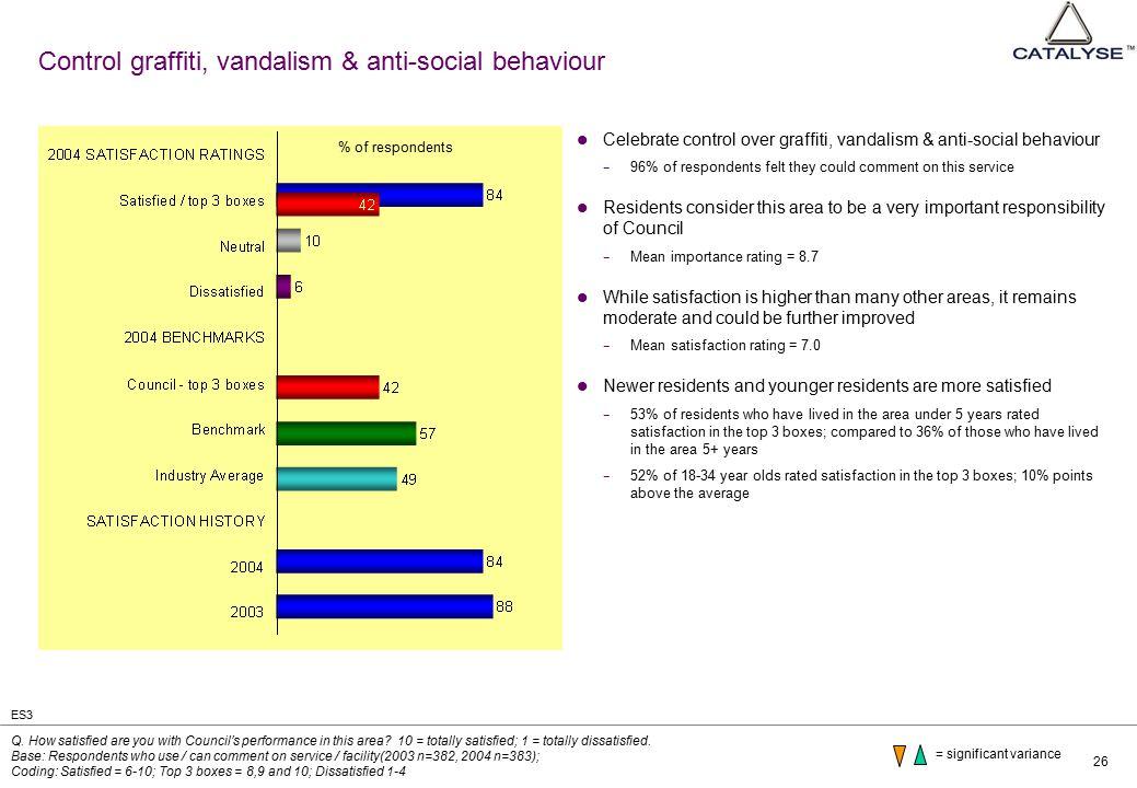 26 Control graffiti, vandalism & anti-social behaviour Celebrate control over graffiti, vandalism & anti-social behaviour − 96% of respondents felt th