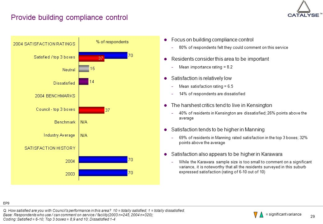 29 Provide building compliance control Focus on building compliance control − 80% of respondents felt they could comment on this service Residents consider this area to be important − Mean importance rating = 8.2 Satisfaction is relatively low − Mean satisfaction rating = 6.5 − 14% of respondents are dissatisfied The harshest critics tend to live in Kensington − 40% of residents in Kensington are dissatisfied; 26% points above the average Satisfaction tends to be higher in Manning − 69% of residents in Manning rated satisfaction in the top 3 boxes; 32% points above the average Satisfaction also appears to be higher in Karawara − While the Karawara sample size is too small to comment on a significant variance, it is noteworthy that all the residents surveyed in this suburb expressed satisfaction (rating of 6-10 out of 10) Q.