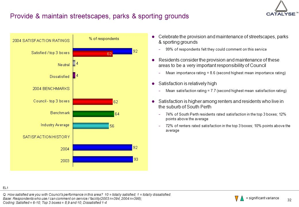 32 Provide & maintain streetscapes, parks & sporting grounds Celebrate the provision and maintenance of streetscapes, parks & sporting grounds − 99% of respondents felt they could comment on this service Residents consider the provision and maintenance of these areas to be a very important responsibility of Council − Mean importance rating = 8.6 (second highest mean importance rating) Satisfaction is relatively high − Mean satisfaction rating = 7.7 (second highest mean satisfaction rating) Satisfaction is higher among renters and residents who live in the suburb of South Perth − 74% of South Perth residents rated satisfaction in the top 3 boxes; 12% points above the average − 72% of renters rated satisfaction in the top 3 boxes; 10% points above the average Q.