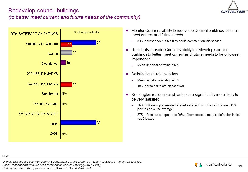 33 Redevelop council buildings (to better meet current and future needs of the community) Monitor Council's ability to redevelop Council buildings to