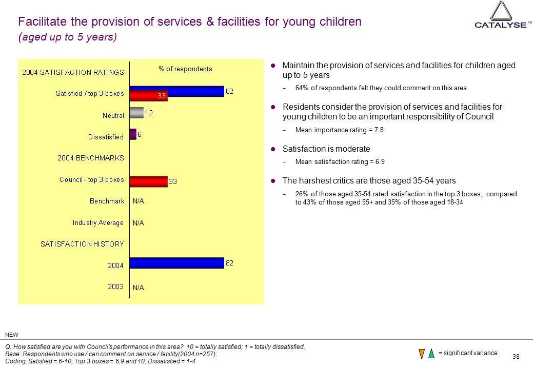 38 Facilitate the provision of services & facilities for young children ( aged up to 5 years) Maintain the provision of services and facilities for children aged up to 5 years − 64% of respondents felt they could comment on this area Residents consider the provision of services and facilities for young children to be an important responsibility of Council − Mean importance rating = 7.8 Satisfaction is moderate − Mean satisfaction rating = 6.9 The harshest critics are those aged 35-54 years − 26% of those aged 35-54 rated satisfaction in the top 3 boxes; compared to 43% of those aged 55+ and 35% of those aged 18-34 Q.