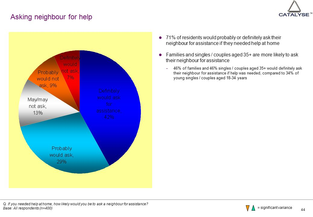 44 Asking neighbour for help 71% of residents would probably or definitely ask their neighbour for assistance if they needed help at home Families and