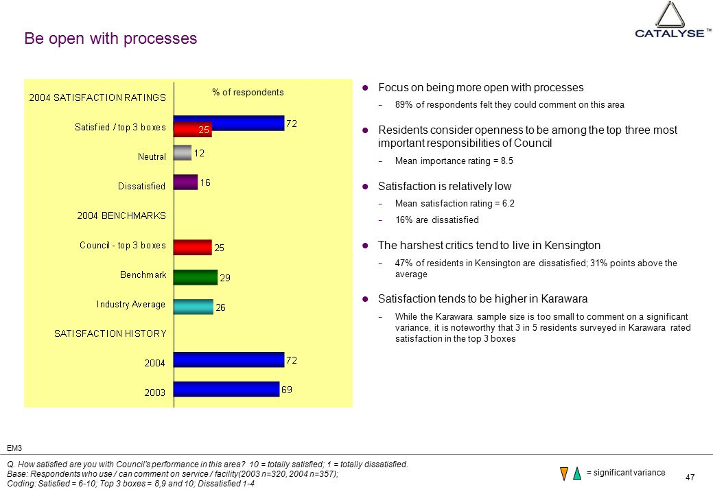 47 Be open with processes Focus on being more open with processes − 89% of respondents felt they could comment on this area Residents consider openness to be among the top three most important responsibilities of Council − Mean importance rating = 8.5 Satisfaction is relatively low − Mean satisfaction rating = 6.2 − 16% are dissatisfied The harshest critics tend to live in Kensington − 47% of residents in Kensington are dissatisfied; 31% points above the average Satisfaction tends to be higher in Karawara − While the Karawara sample size is too small to comment on a significant variance, it is noteworthy that 3 in 5 residents surveyed in Karawara rated satisfaction in the top 3 boxes Q.
