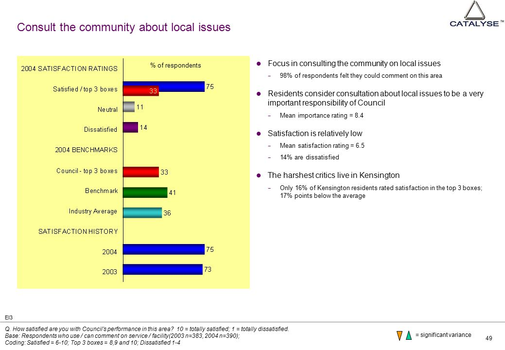 49 Consult the community about local issues Focus in consulting the community on local issues − 98% of respondents felt they could comment on this area Residents consider consultation about local issues to be a very important responsibility of Council − Mean importance rating = 8.4 Satisfaction is relatively low − Mean satisfaction rating = 6.5 − 14% are dissatisfied The harshest critics live in Kensington − Only 16% of Kensington residents rated satisfaction in the top 3 boxes; 17% points below the average Q.