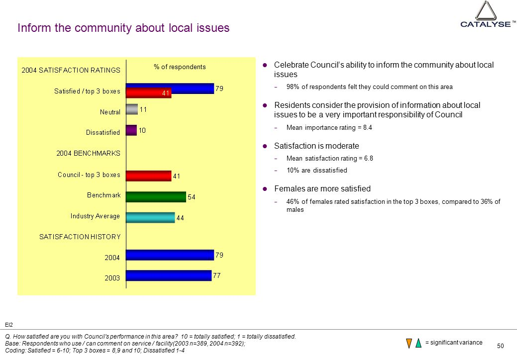 50 Inform the community about local issues Celebrate Council's ability to inform the community about local issues − 98% of respondents felt they could
