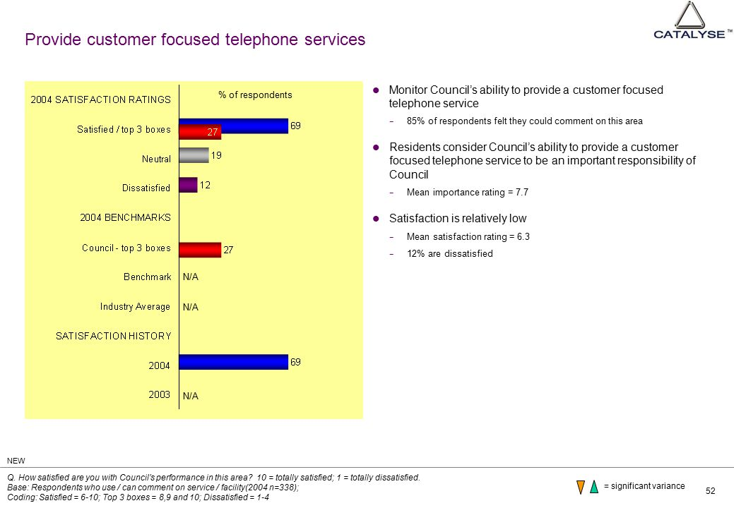 52 Provide customer focused telephone services Monitor Council's ability to provide a customer focused telephone service − 85% of respondents felt they could comment on this area Residents consider Council's ability to provide a customer focused telephone service to be an important responsibility of Council − Mean importance rating = 7.7 Satisfaction is relatively low − Mean satisfaction rating = 6.3 − 12% are dissatisfied Q.