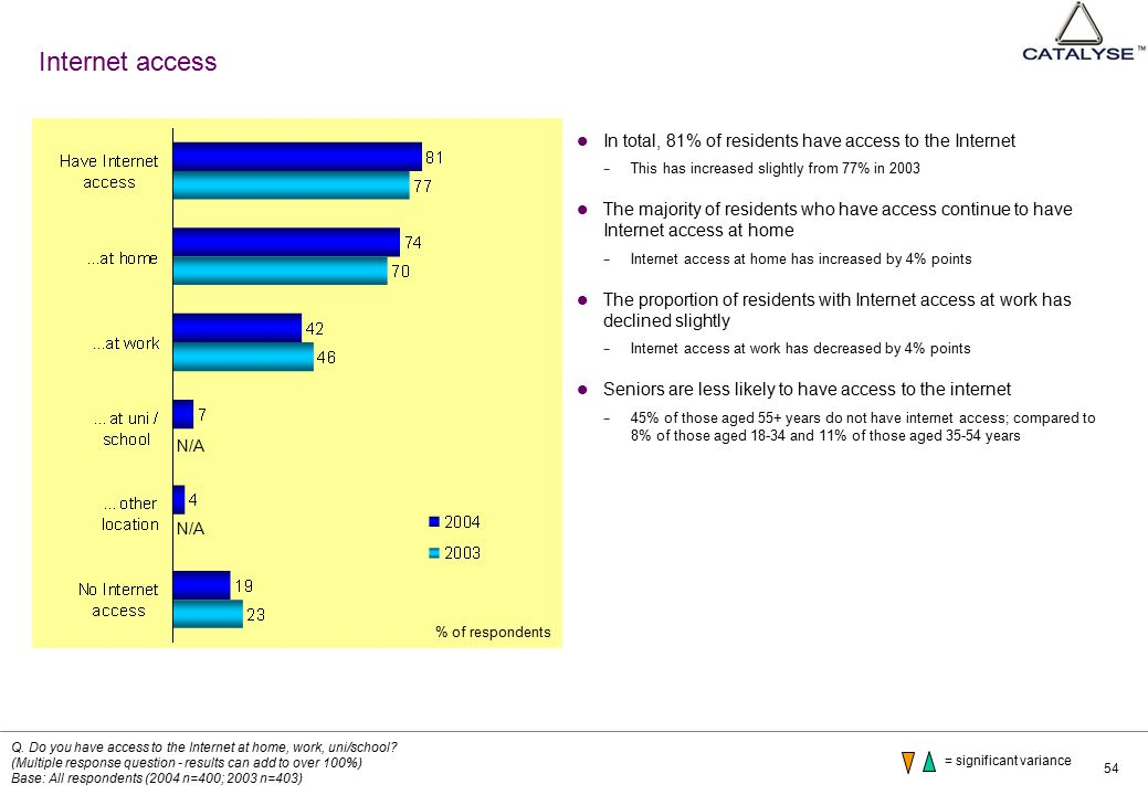 54 Internet access In total, 81% of residents have access to the Internet − This has increased slightly from 77% in 2003 The majority of residents who have access continue to have Internet access at home − Internet access at home has increased by 4% points The proportion of residents with Internet access at work has declined slightly − Internet access at work has decreased by 4% points Seniors are less likely to have access to the internet − 45% of those aged 55+ years do not have internet access; compared to 8% of those aged 18-34 and 11% of those aged 35-54 years Q.