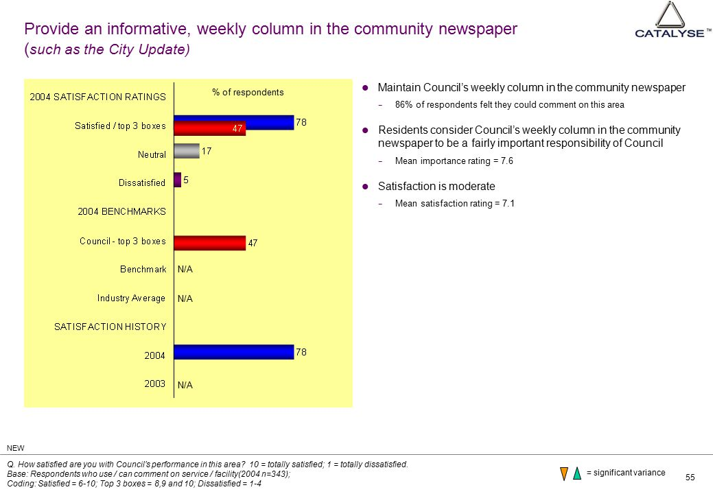 55 Provide an informative, weekly column in the community newspaper ( such as the City Update) Maintain Council's weekly column in the community newspaper − 86% of respondents felt they could comment on this area Residents consider Council's weekly column in the community newspaper to be a fairly important responsibility of Council − Mean importance rating = 7.6 Satisfaction is moderate − Mean satisfaction rating = 7.1 Q.