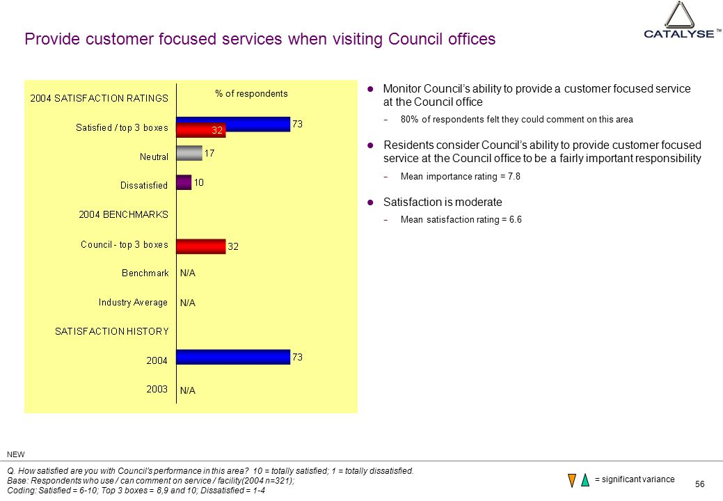 56 Provide customer focused services when visiting Council offices Monitor Council's ability to provide a customer focused service at the Council office − 80% of respondents felt they could comment on this area Residents consider Council's ability to provide customer focused service at the Council office to be a fairly important responsibility − Mean importance rating = 7.8 Satisfaction is moderate − Mean satisfaction rating = 6.6 Q.