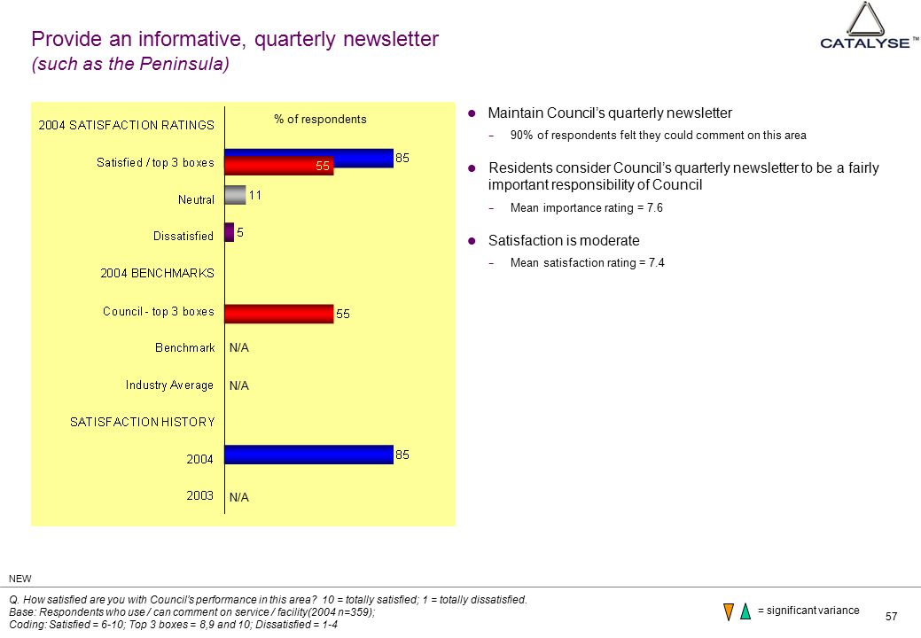 57 Provide an informative, quarterly newsletter (such as the Peninsula) Maintain Council's quarterly newsletter − 90% of respondents felt they could comment on this area Residents consider Council's quarterly newsletter to be a fairly important responsibility of Council − Mean importance rating = 7.6 Satisfaction is moderate − Mean satisfaction rating = 7.4 Q.